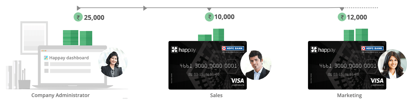 Happay Travel Expense Report Software