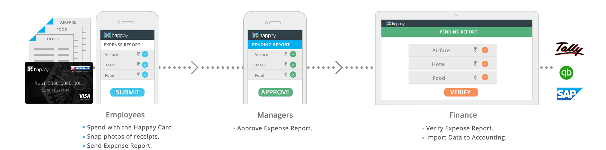 Happay Streamline expense reports, Business Expense Software